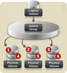 LVM Logical Volume scheme (source: RedHat.com)