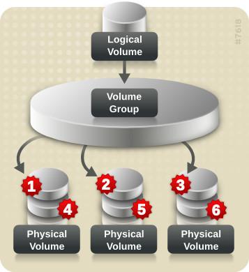 LVM Logical Volume scheme (source: RedHat.com)