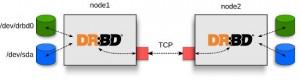 DRBD scheme
