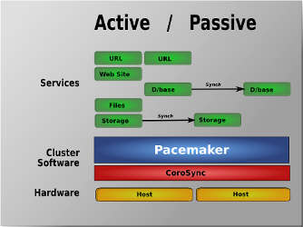 Linux Cluster Part 3 - Manage Cluster Nodes and Resources - GeekPeek Net