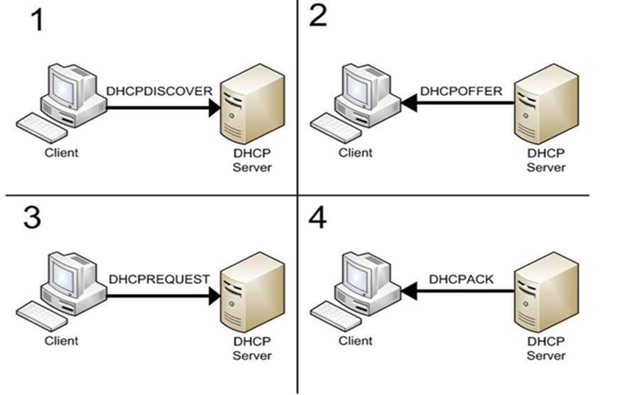 Install DHCP Server on CentOS