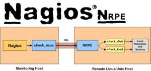Nagios Plugin - Nagios NRPE (source: http://karthikdega.wordpress.com)